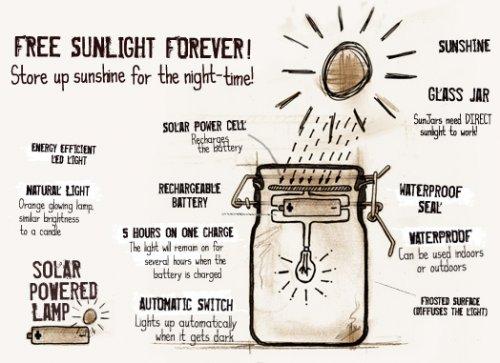 Солнце в банке